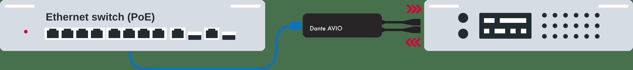 Dante AVIO AES3 IO Adapter 2x2